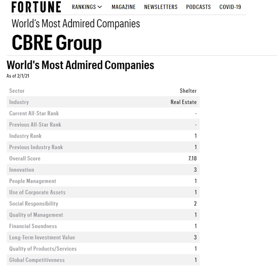CBRE-fortune-worlds-most-admired
