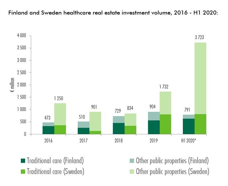 CBRE-Linn-Gregorsson-healthcare-realestate-investment-volume-16-20