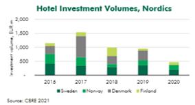 CBRE-hotel-investment-volumes-nordics