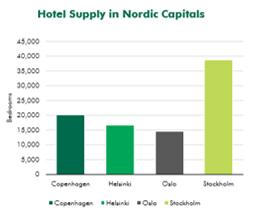 CBRE-hotel-supply-nordics-1