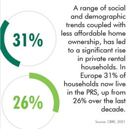 CBRE-multifamily-housing-report-trends-21