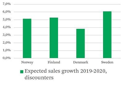 CBRE_Expected sales growth 19-20 discounters